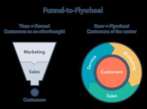 https://q6digital.com.au/wp-content/uploads/2019/07/Inbound-Marketing-Flywheel